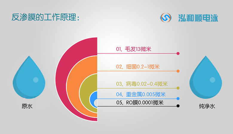 纯水机-RO反渗透膜的工作原理